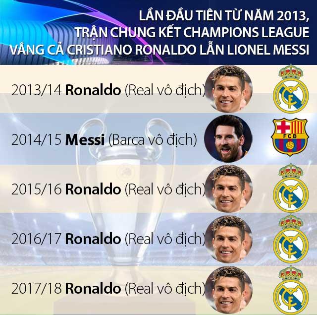 Sau 5 năm, chung kết Champions League lần đầu vắng Messi hoặc Ronaldo